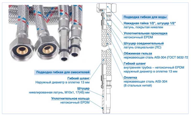 Советы по выбору гибкого шланга для воды