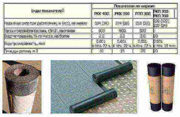 Рубероид ркп 350: технические характеристики – кровля крыши для дома