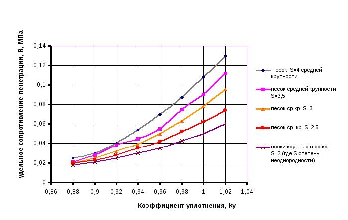 Коэффициент уплотнения щебня - методика определения