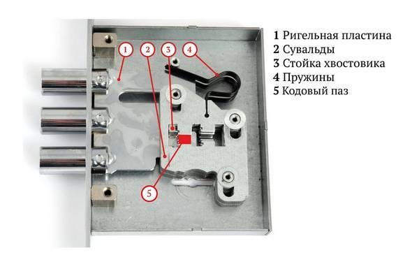Какими методами открывают замки, оснащенные полукруглым ключом?