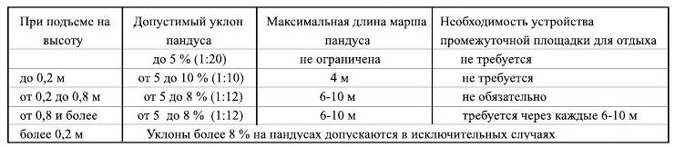 СНиП для уклона пандуса для инвалидов: ширина, угол наклона и устройство