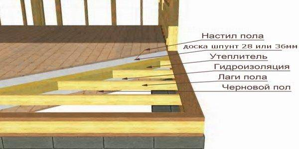 Как утеплить перекрытие деревянного дома: советы по утеплению