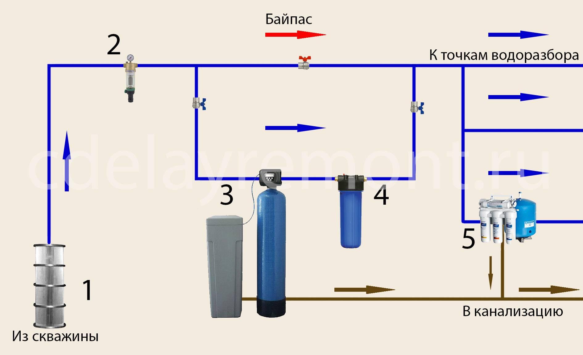 Очистка воды из скважины: собрание заблуждений