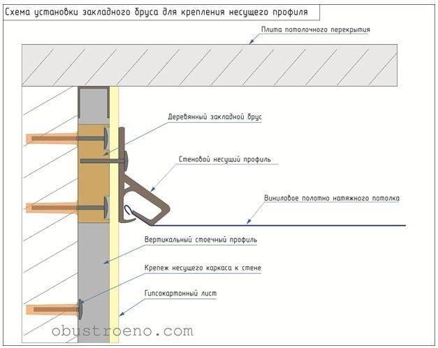 Как прикрутить профиль для натяжного потолка к гипсокартону