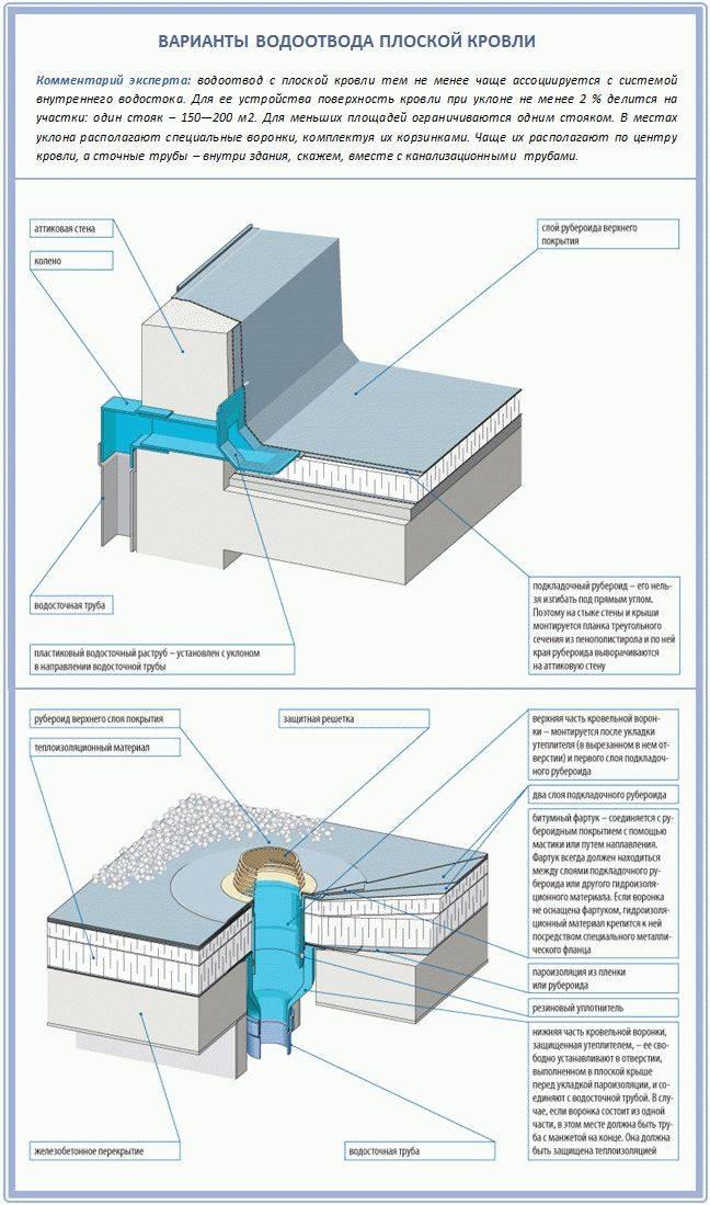 Отвод дождевой воды с крыши дома: элементы системы слива, характеристики и особенности монтажа