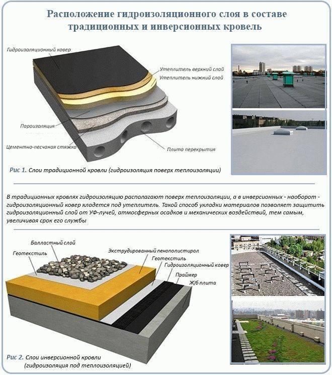 Рулонные кровельные материалы для крыши: виды, устройство и цены