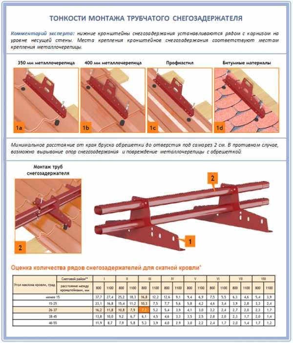 Установка снегозадержателей: монтаж на кровлю из профнастила. как правильно установить? правила, расчеты и схемы