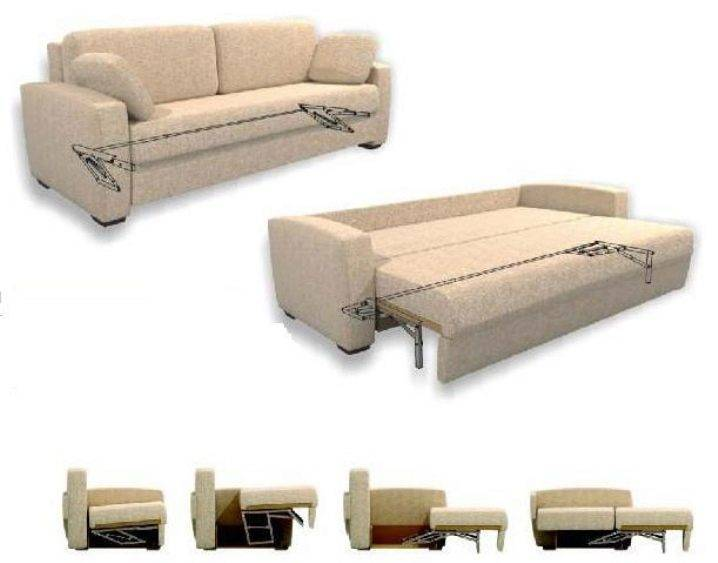 Механизмы раскладывания диванов: виды трансформации, плюсы и минусы
