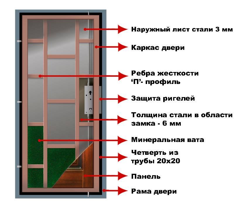 Железная дверь своими руками: как сделать ее самостоятельно и установить, видео-руководство