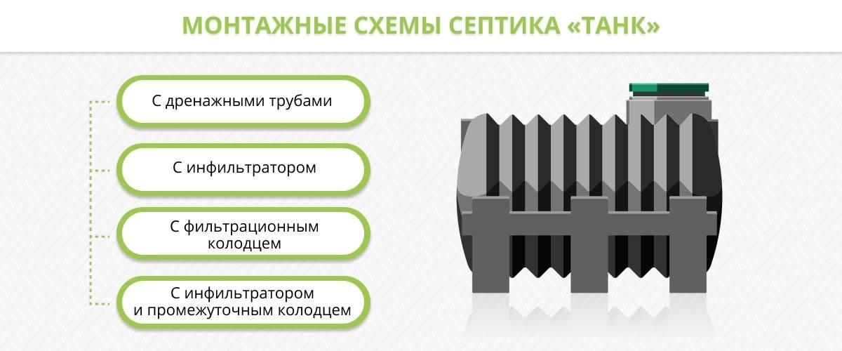 Отзывы о септиках танк «