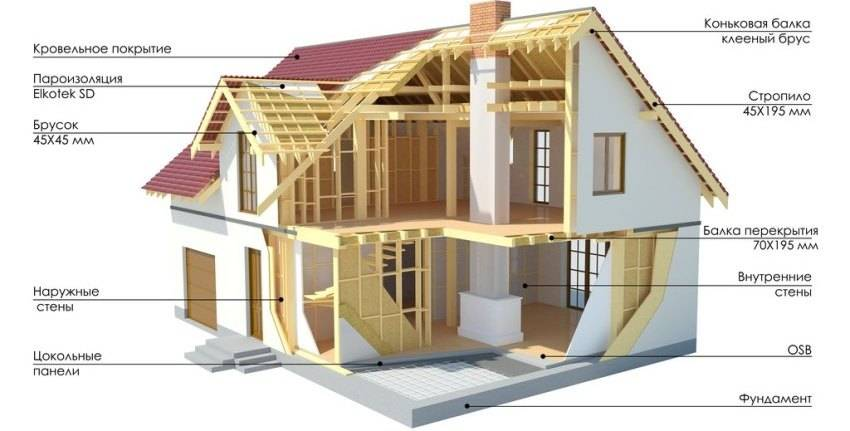 Мобильные дома для круглогодичного проживания: устройство, типы, как построить