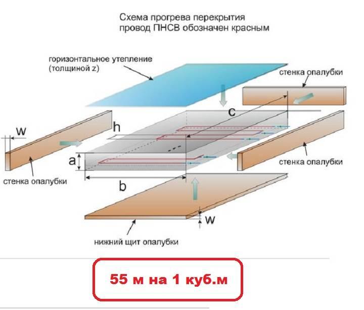 Электропрогрев бетона в зимнее время: схемы и способы - построй дом сам