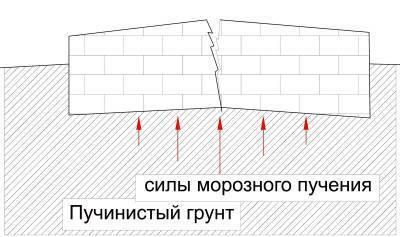 Какой фундамент лучше для дома на песчаном грунте?   строй легко
