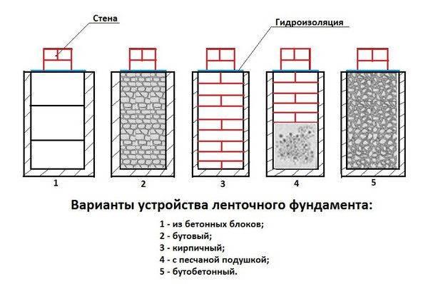 Фундамент на песчаном грунте: виды оснований и их сооружение