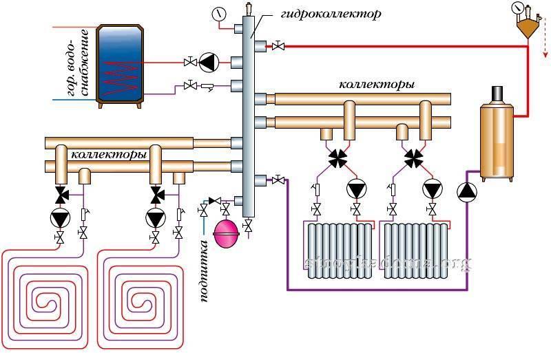 Система отопления двухэтажного дома: однотрубная, двухтрубная, лучевая, схема монтажа
