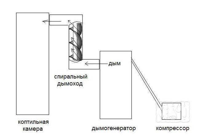 Дымогенератор своими руками - советы и инструкции как построить агрегат для холодного копчения (110 фото)