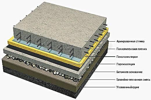 Топпинг для бетонного пола: что это такое, устройство пола с упрочненным верхним слоем, половое покрытие с топпингом