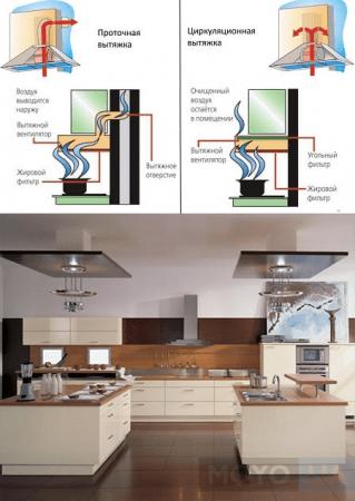 Нужна ли вытяжка на кухне: с электроплитой, для чего и зачем, схема, устройство, принцип работы, обязательна ли, видео нужна ли на кухне вытяжка – все «за» и «против» – дизайн интерьера и ремонт квартиры своими руками