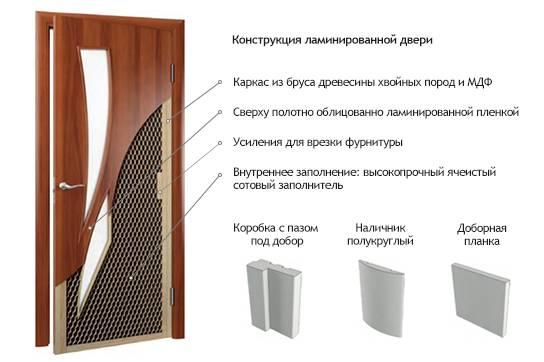 Советы по выбору качественных дверей с ламинированным покрытием