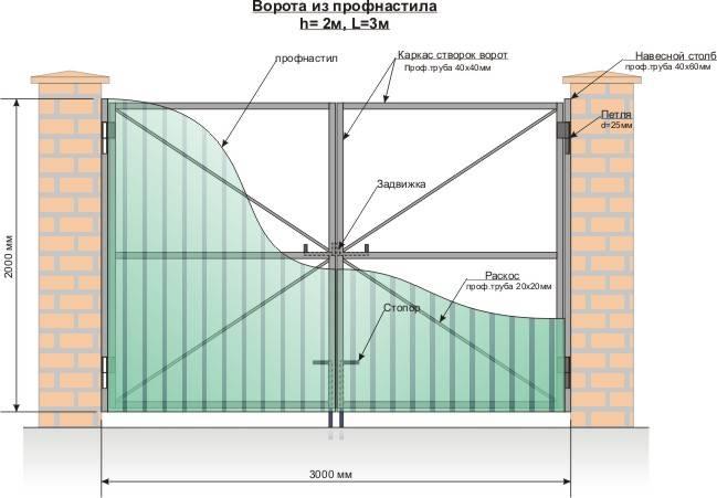 Ворота с калиткой — варианты конструкций