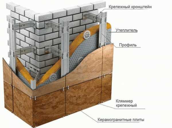 Вентилируемый фасад из керамогранита - технология монтажа и особенности установки