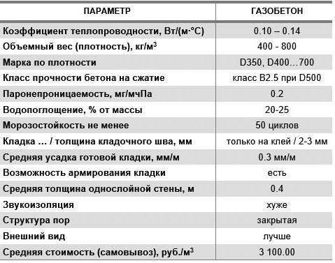 Характеристики газобетонных блоков: размеры, маркировка, цены, плюсы и минусы, изготовление и расчет