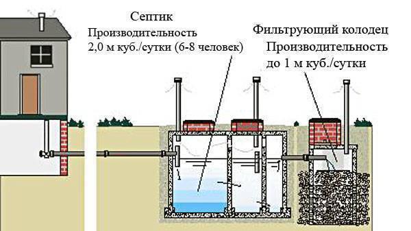 Как сделать септик для частного дома своими руками — инжи.ру