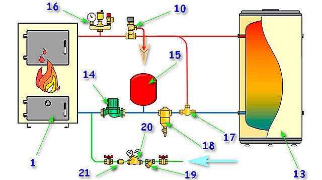 9 основных клапанов для систем отопления. какие особенности и для чего служат?