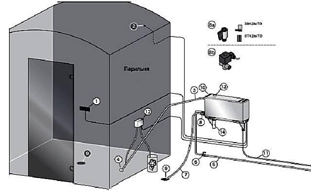 Как сделать парогенератор для бани (паровую пушку) своими руками — пошаговая инструкция с фото, чертежами и видео