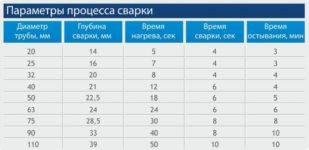 Сварка полипропиленовых труб своими руками | 5domov.ru - статьи о строительстве, ремонте, отделке домов и квартир