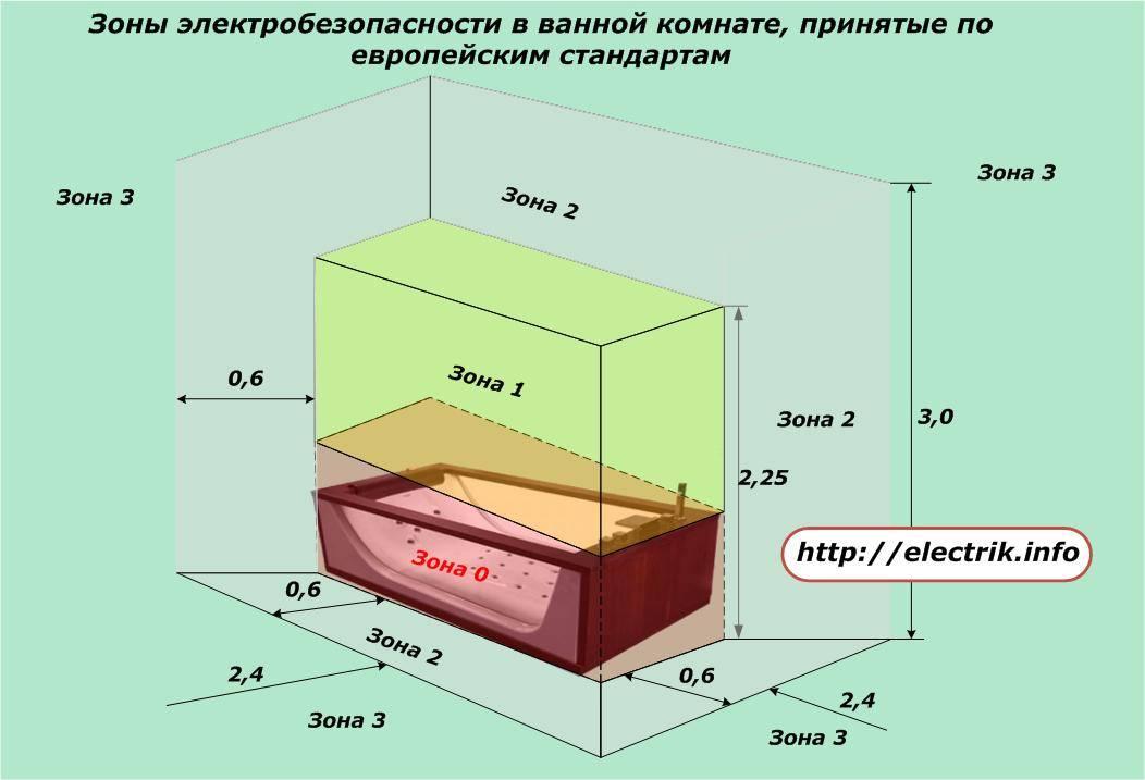 Высота розеток: что рекомендуют профессионалы и подбор оптимальных параметров (80 фото) – строительный портал – strojka-gid.ru