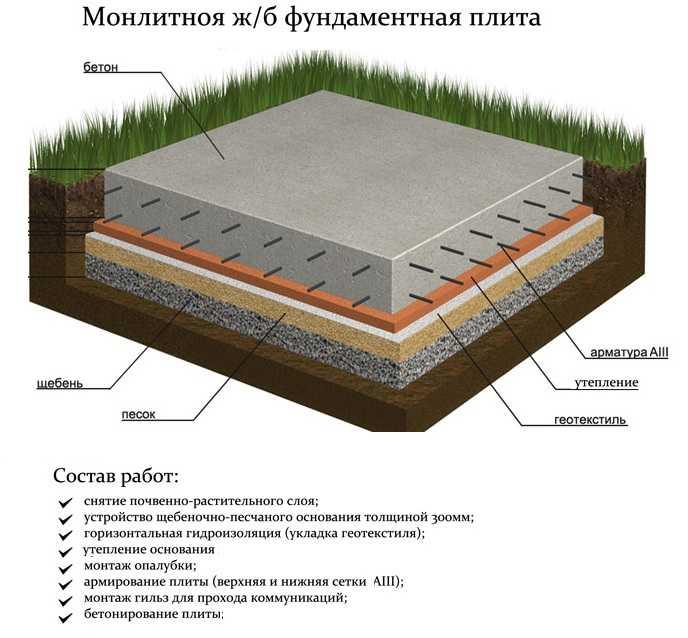 Фундамент: как залить, пошаговая инструкция и подготовка