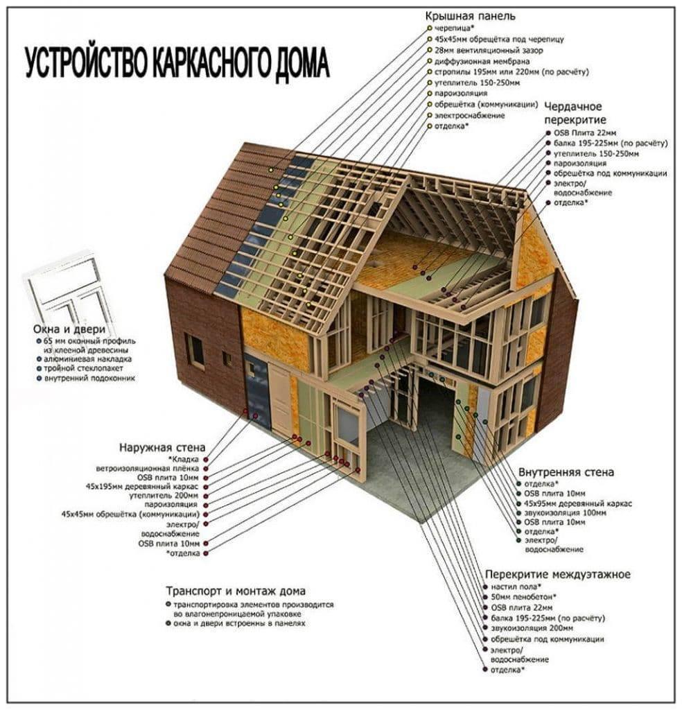 Деревянные каркасные дома чертежи