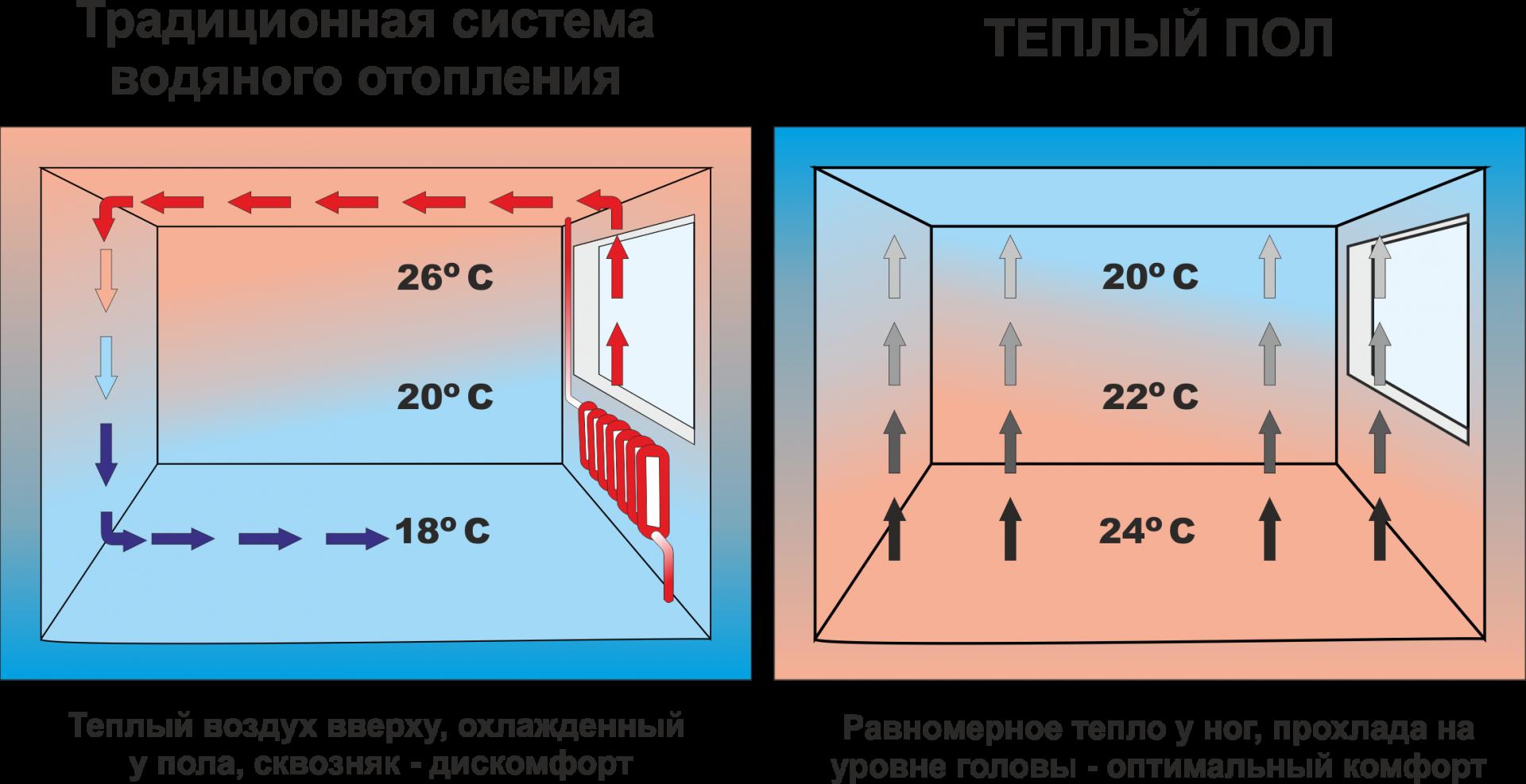 Какие теплые полы лучше: водяные или электрические? сравнительный обзор