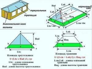 Стропильная система четырехскатной крыши — особенности каркаса