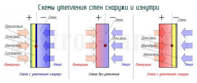 Пенопласт для утепления: как выбрать тип, марку и толщину