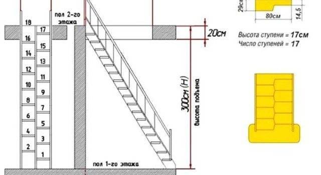 Лестница гусиный шаг своими руками пошаговая инструкция