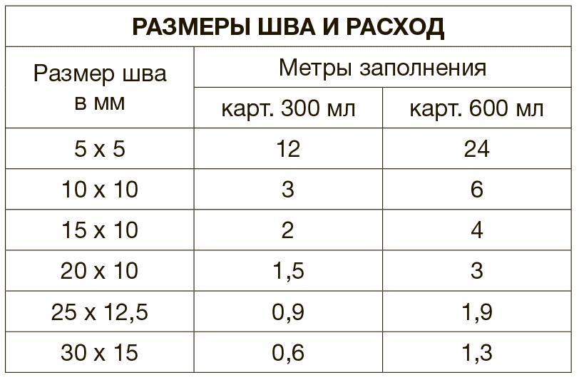 Расход затирки для плитки на 1 м2 - калькулятор, формулы