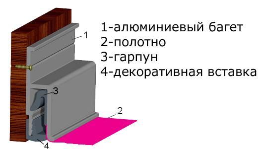Багет для натяжного потолка: виды, размеры, монтаж