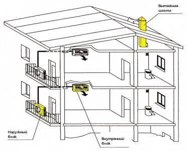 Проектирование систем вентиляции: составление план и расчет