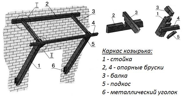 Как сделать козырек над калиткой из поликарбоната своими руками