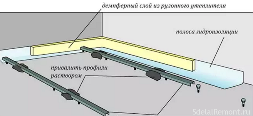 Маяки для стяжки: виды маяков для стяжки | opolax.ru