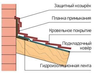 Как правильно выбрать шаг обрешетки и стропильной системы под мягкую кровлю