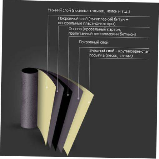 Рубероид рпп 300: технические характеристики, расшифровка, цена за рулон, отзывы покупателей