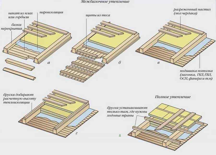 Как утеплить потолок в деревянном доме своими руками (изнутри и снаружи) + видео