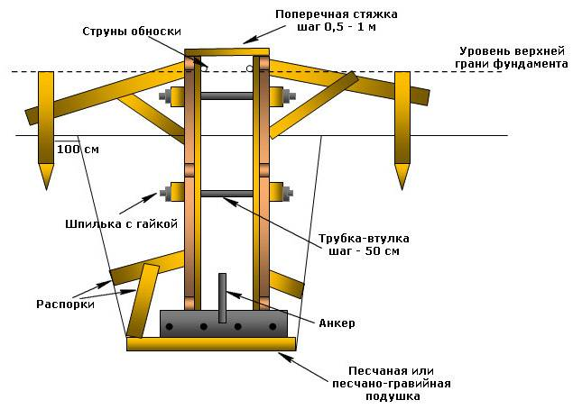 Опалубка для ленточного фундамента: устройство и изготовление, установка своими руками, тонкости монтажа, как правильно сделать
