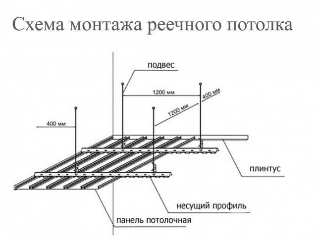 Монтаж реечных потолков своими руками - подробная инструкция с фото