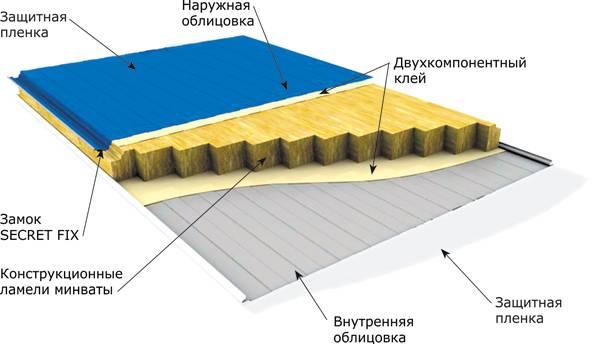 Откосы из сэндвич-панелей своими руками: как сделать и установить оконные конструкции, как правильно крепить и стыковать материал при монтаже?