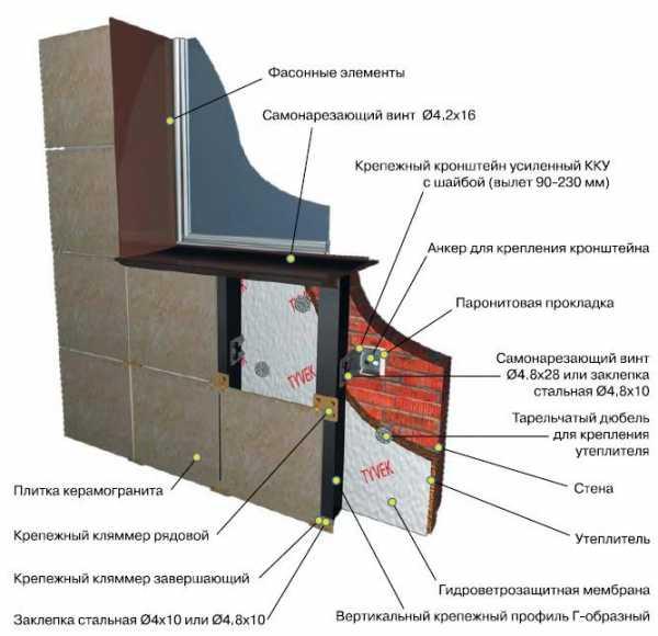 Узлы вентилируемых фасадов: особенности монтажа | mastera-fasada.ru | все про отделку фасада дома