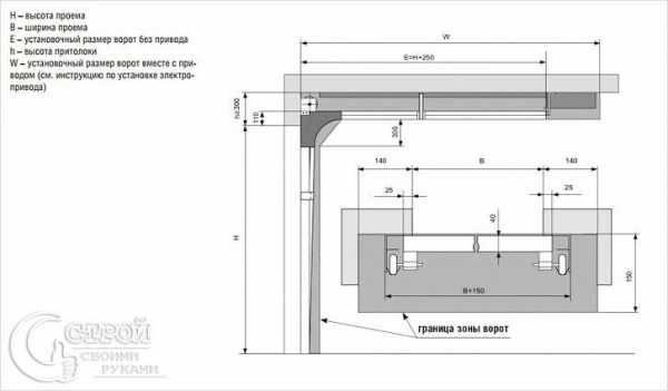 Что представляют собой гаражные ворота doorhan yett 01 | ворота, шлагбаумы, системы контроля доступа